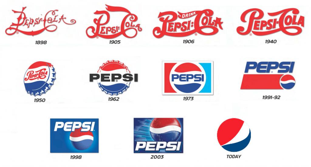 Pozycjonowanie marki —co tojest ijak się zatozabrać? 3